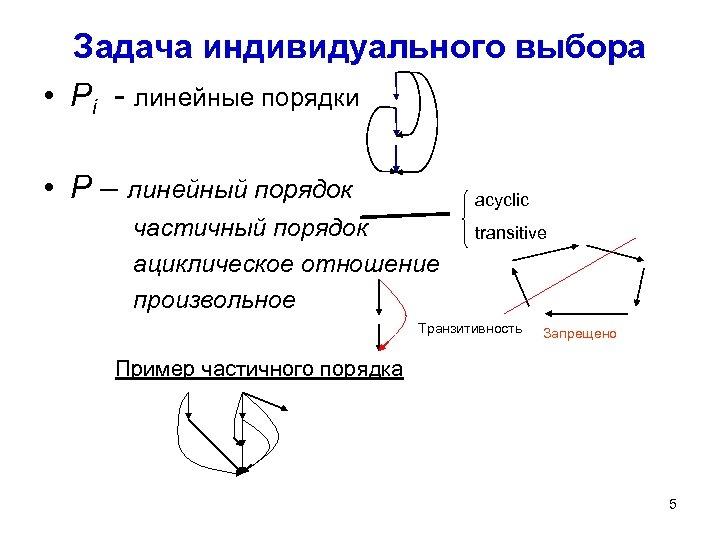 Задача индивидуального выбора • Pi - линейные порядки • P – линейный порядок acyclic