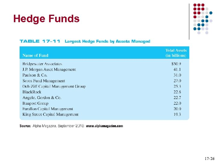 Hedge Funds 17 -26