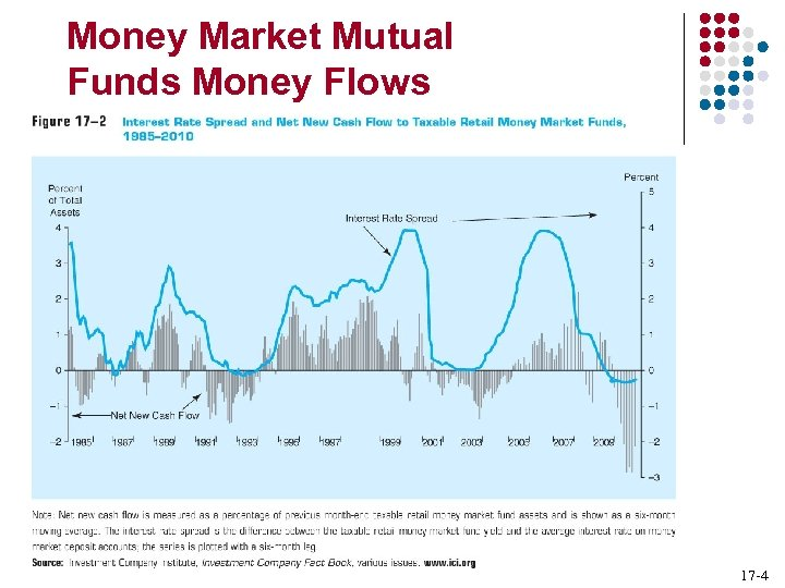 Money Market Mutual Funds Money Flows 17 -4