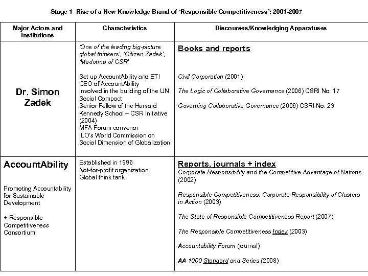 Stage 1 Rise of a New Knowledge Brand of 'Responsible Competitiveness': 2001 -2007 Major