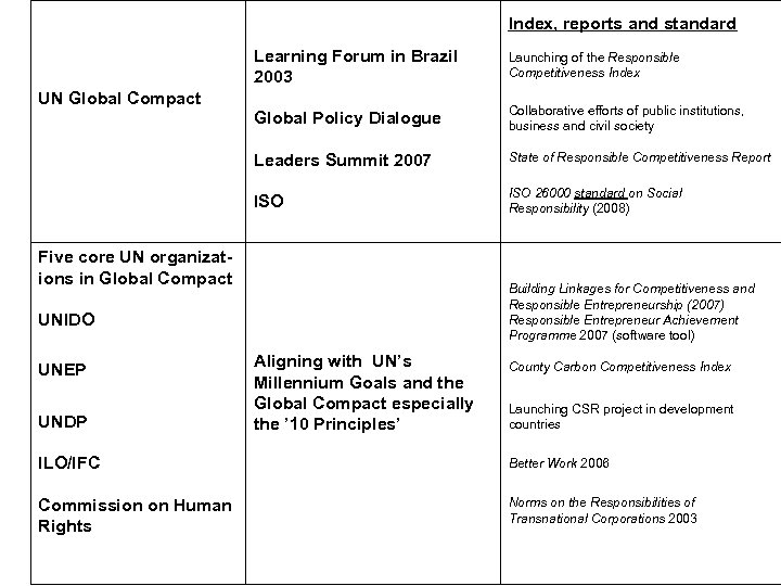 Index, reports and standard Learning Forum in Brazil 2003 Launching of the Responsible Competitiveness