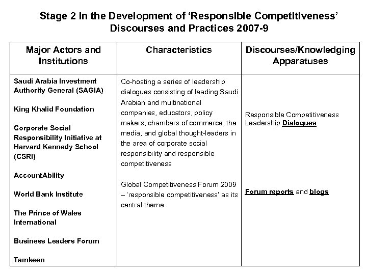 Stage 2 in the Development of 'Responsible Competitiveness' Discourses and Practices 2007 -9 Major