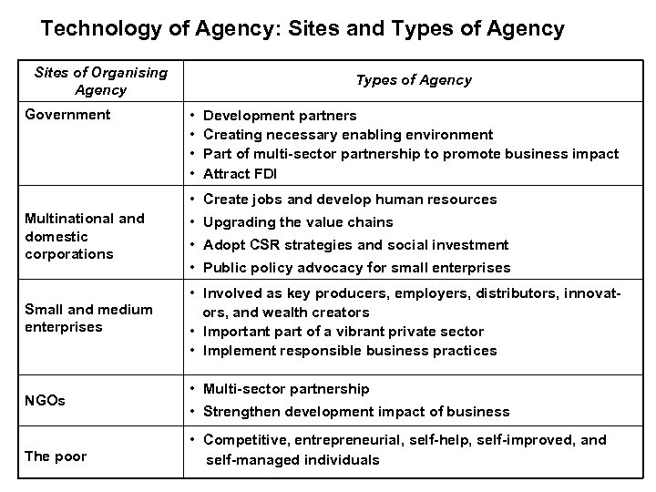 Technology of Agency: Sites and Types of Agency Sites of Organising Agency Government Types
