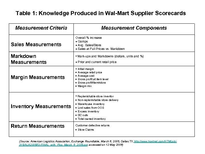 Table 1: Knowledge Produced in Wal-Mart Supplier Scorecards Measurement Criteria Sales Measurements Markdown Measurements