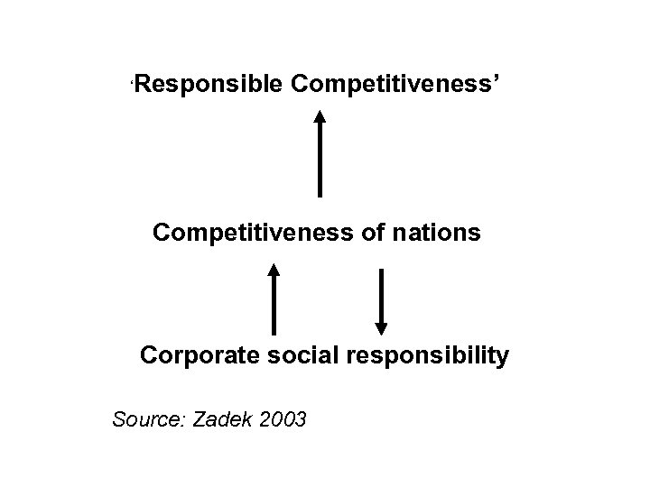 'Responsible Competitiveness' Competitiveness of nations Corporate social responsibility Source: Zadek 2003