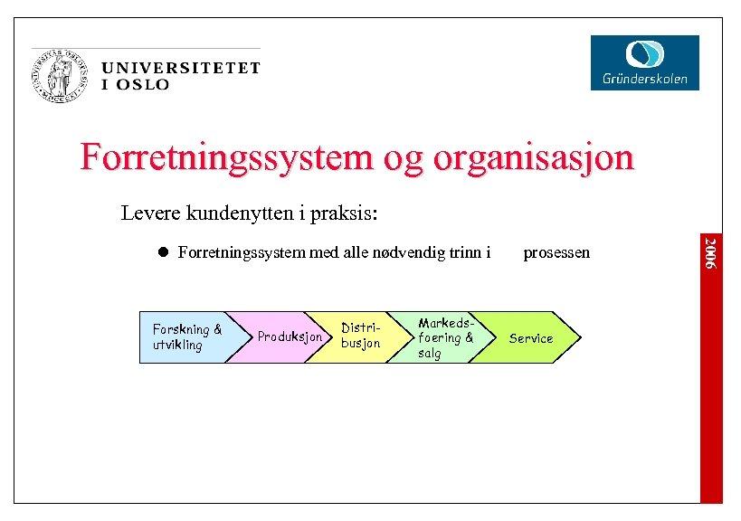 Forretningssystem og organisasjon Levere kundenytten i praksis: Forskning & utvikling Produksjon Distribusjon Markedsfoering &