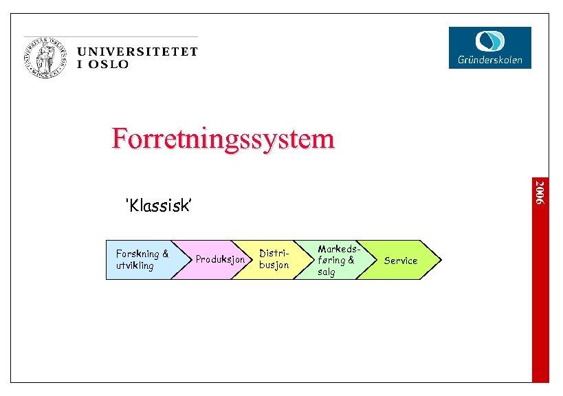 Forretningssystem 2006 'Klassisk' Forskning & utvikling Produksjon Distribusjon Markedsføring & salg Service