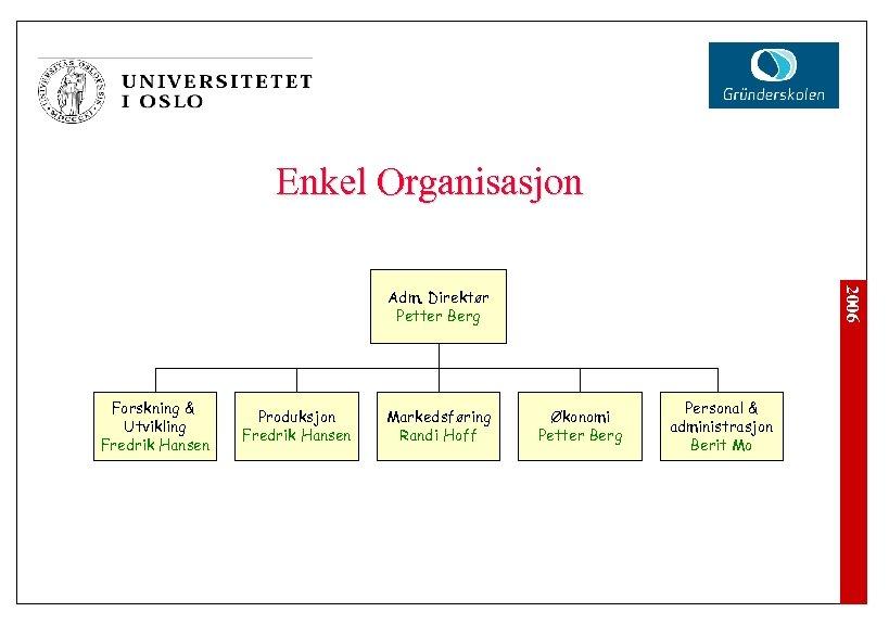 Enkel Organisasjon 2006 Adm. Direktør Petter Berg Forskning & Utvikling Fredrik Hansen Produksjon Fredrik