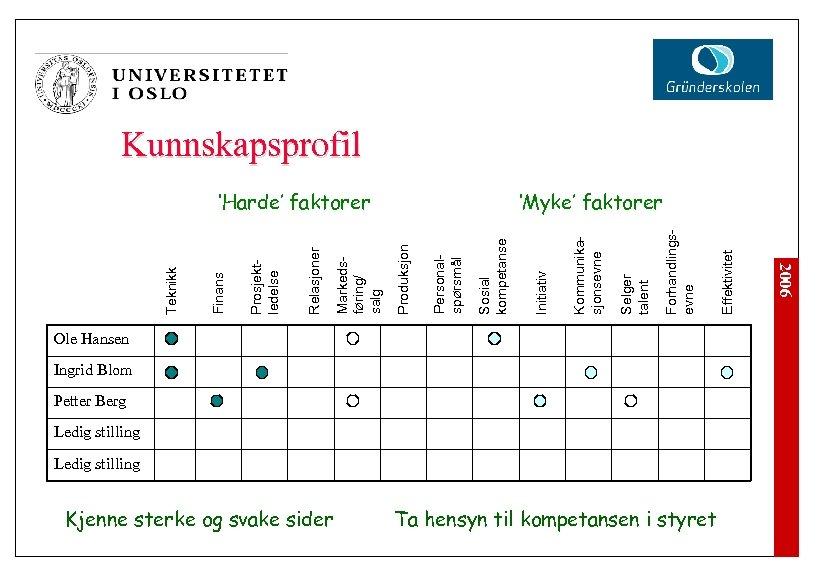 Ole Hansen Ingrid Blom Petter Berg Ledig stilling Ta hensyn til kompetansen i styret