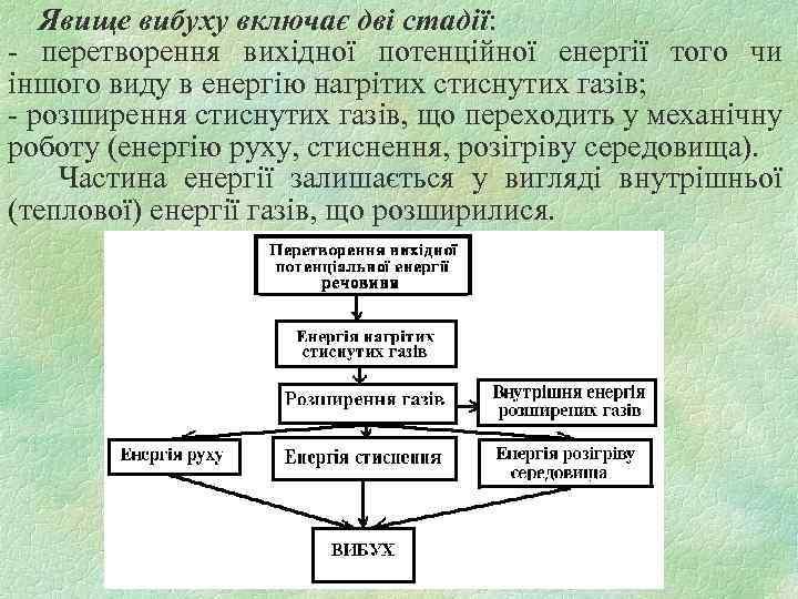 Явище вибуху включає дві стадії: - перетворення вихідної потенційної енергії того чи іншого виду