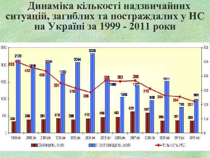 Динаміка кількості надзвичайних ситуацій, загиблих та постраждалих у НС на Україні за 1999 -
