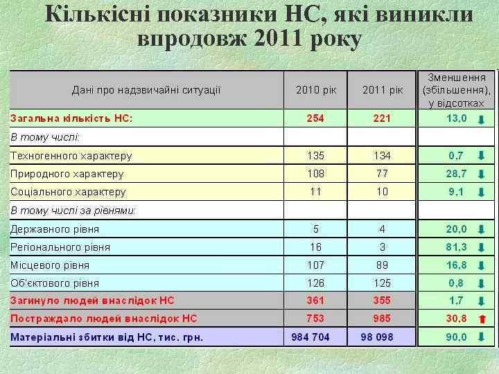 Кількісні показники НС, які виникли впродовж 2011 року