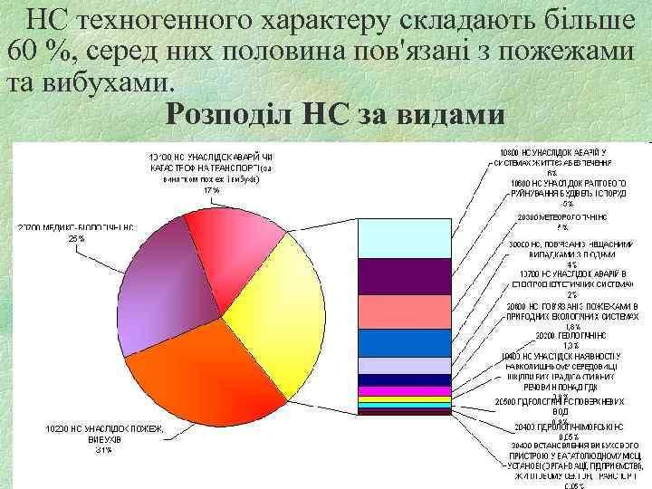 HC техногенного характеру складають більше 60 %, серед них половина пов'язані з пожежами та