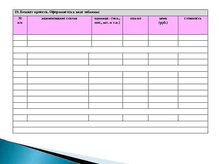 19. Бюджет проекта. Оформляется в виде таблицы: № п/п наименование статьи единица - (чел.