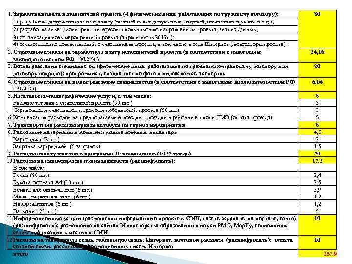 1. Заработная плата исполнителей проекта (4 физических лица, работающих по трудовому договору): 1) разработка