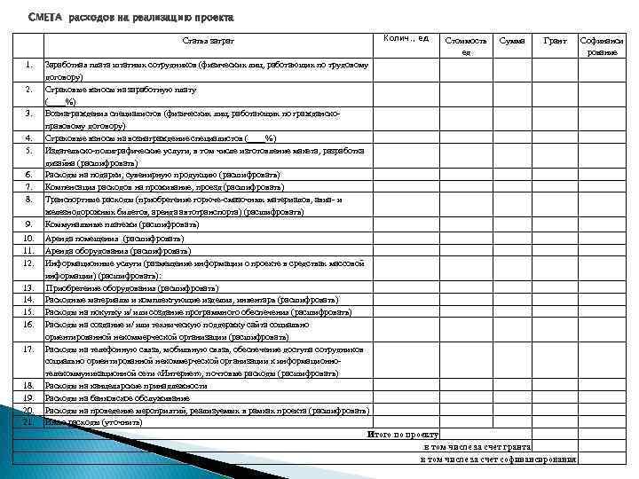 СМЕТА расходов на реализацию проекта Статья затрат 1. 2. 3. 4. 5. 6. 7.
