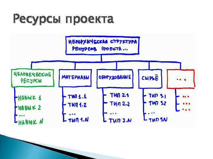 Ресурсы проекта