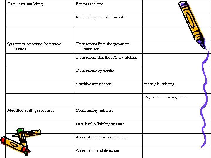 Corporate modeling For risk analysis For development of standards Qualitative screening (parameter based) Transactions