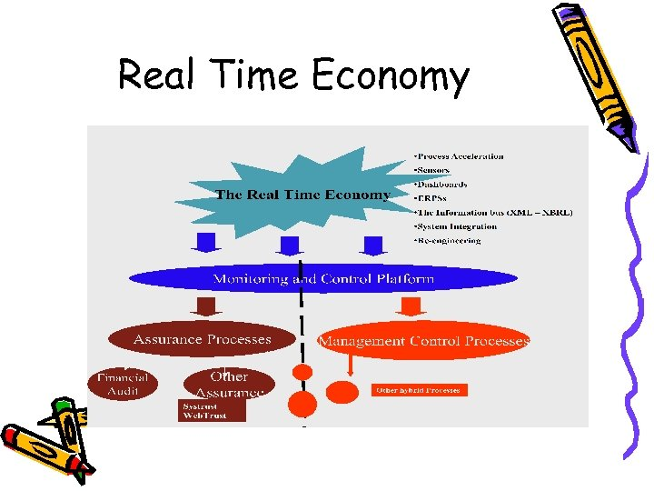 Real Time Economy