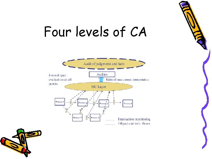 Four levels of CA