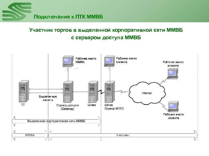 Подключение к ПТК ММВБ Участник торгов в выделенной корпоративной сети ММВБ с сервером доступа