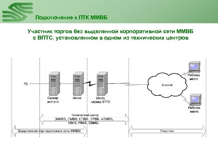 Подключение к ПТК ММВБ Участник торгов без выделенной корпоративной сети ММВБ с ВПТС, установленном