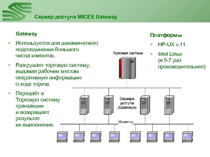 Сервер доступа MICEX Gateway § Платформы Используется для динамического подсоединения большого числа клиентов. §