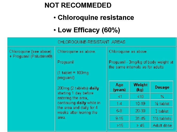 NOT RECOMMEDED • Chloroquine resistance • Low Efficacy (60%)