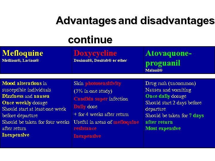 Advantages and disadvantages continue Mefloquine Doxycycline Mefliam®, Lariam® Doximal®, Doxitab® or other Atovaquoneproguanil Malanil®