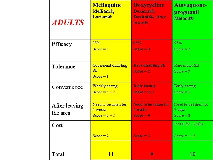 Mefloquine Doxycycline Mefliam®, Lariam® Doximal®, Doxitab®, other brands Efficacy 95% Score = 3 Tolerance