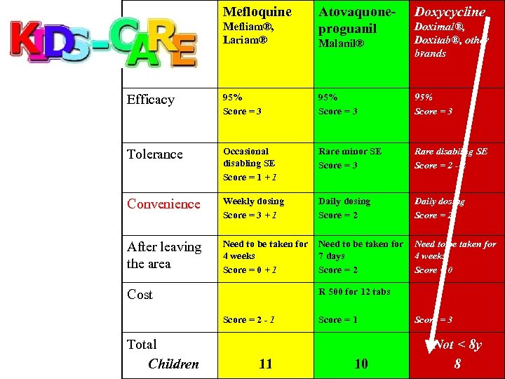 Mefloquine Mefliam®, Lariam® Atovaquoneproguanil Doxycycline Malanil® Doximal®, Doxitab®, other brands Efficacy 95% Score =