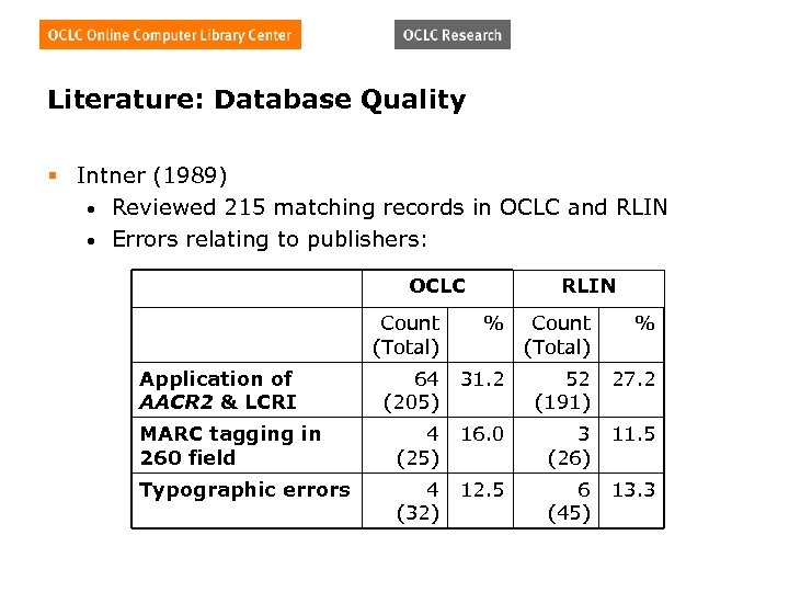 Literature: Database Quality § Intner (1989) • Reviewed 215 matching records in OCLC and