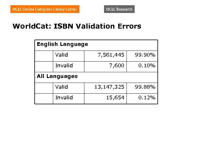 World. Cat: ISBN Validation Errors English Language Valid Invalid 7, 561, 445 99. 90%