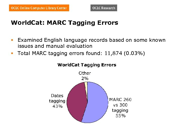 World. Cat: MARC Tagging Errors § Examined English language records based on some known