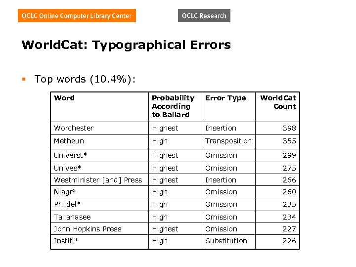 World. Cat: Typographical Errors § Top words (10. 4%): Word Probability According to Ballard