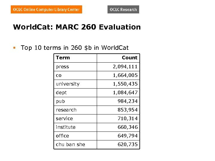 World. Cat: MARC 260 Evaluation § Top 10 terms in 260 $b in World.
