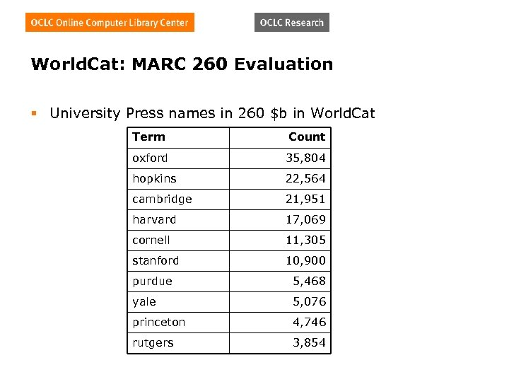 World. Cat: MARC 260 Evaluation § University Press names in 260 $b in World.