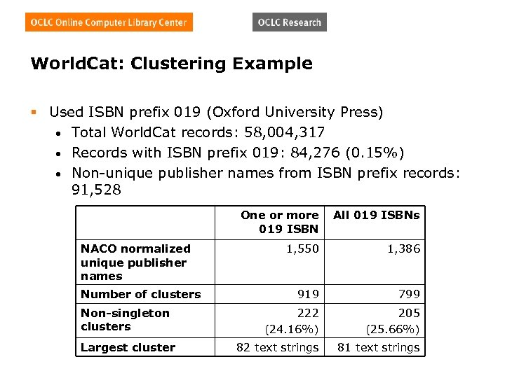 World. Cat: Clustering Example § Used ISBN prefix 019 (Oxford University Press) • Total