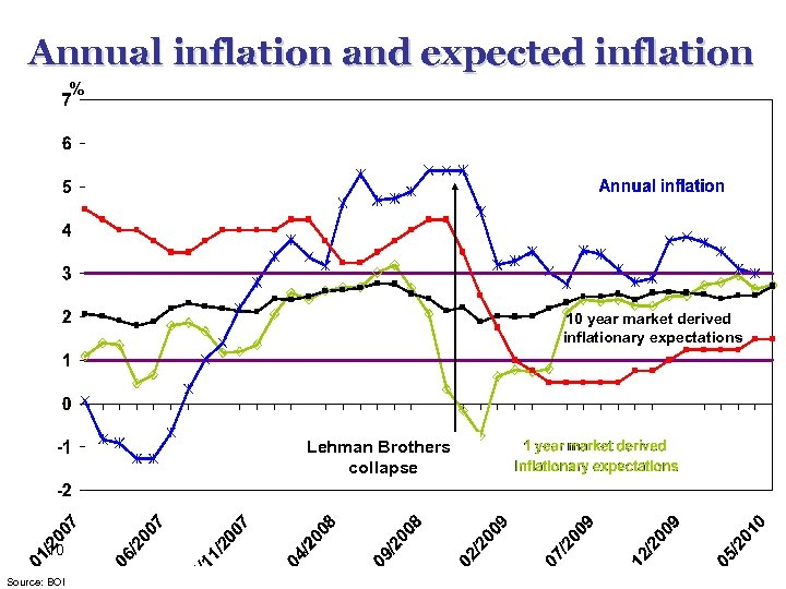 Annual inflation and expected inflation % 10 year market derived inflationary expectations Lehman Brothers