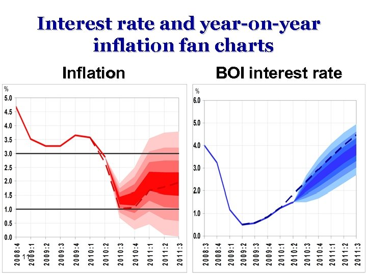 Interest rate and year-on-year inflation fan charts Inflation 11 BOI interest rate
