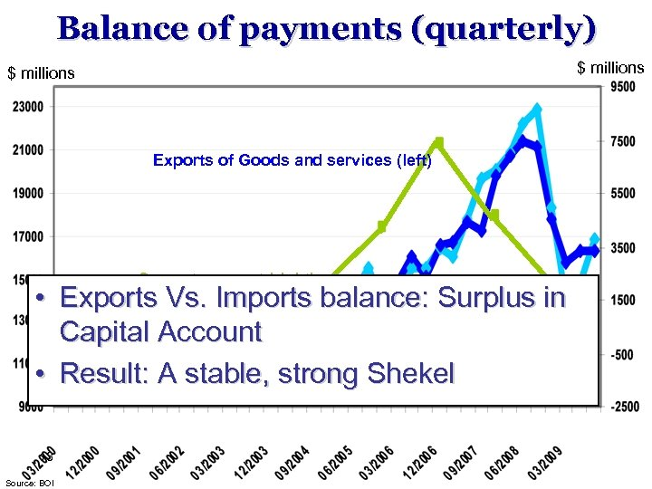 Balance of payments (quarterly) $ millions Exports of Goods and services (left) Current account