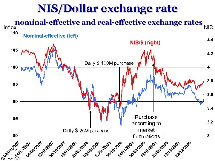 NIS/Dollar exchange rate nominal-effective and real-effective exchange rates Index Nominal-effective (left) NIS/$ (right) Daily