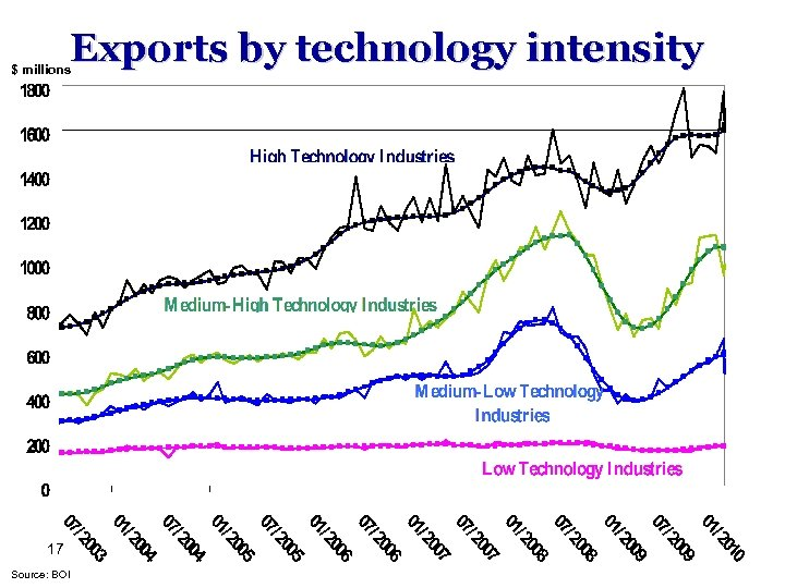 Exports by technology intensity $ millions 17 Source: BOI
