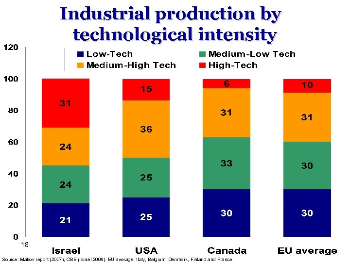 Industrial production by technological intensity 18 Source: Makov report (2007), CBS (Israel 2008). EU