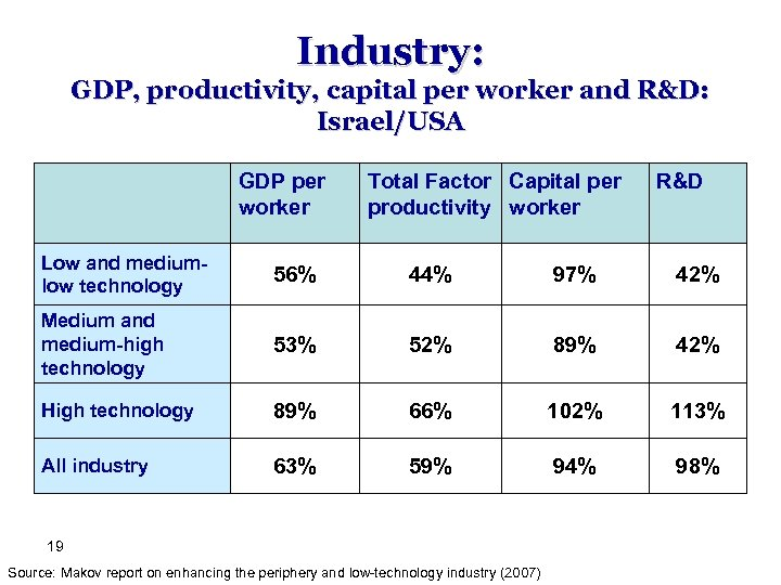 Industry: GDP, productivity, capital per worker and R&D: Israel/USA GDP per worker Total Factor