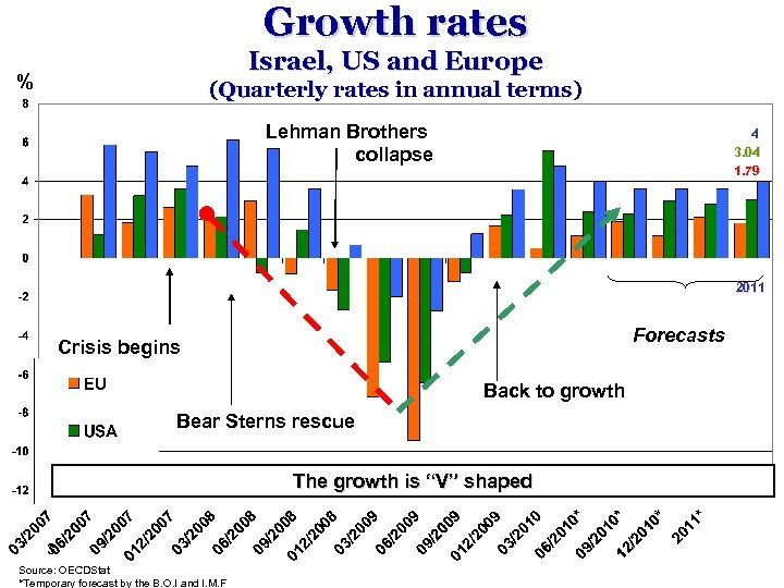 Growth rates Israel, US and Europe % (Quarterly rates in annual terms) Lehman Brothers