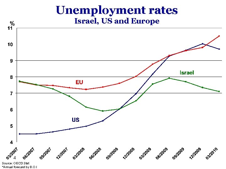 Unemployment rates % 4 Source: OECD Stat *Annual forecast by B. O. I Israel,