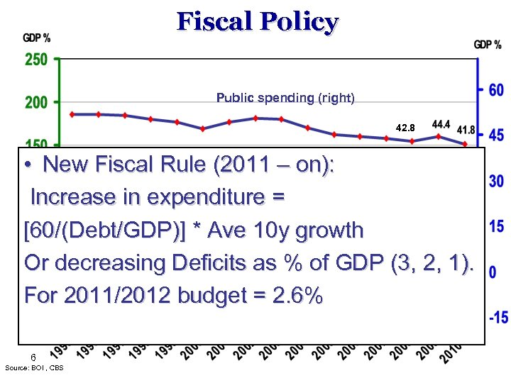 Fiscal Policy Public spending (right) 42. 8 • New Fiscal Rule (2011 (left) –