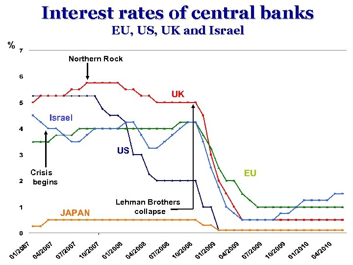 Interest rates of central banks EU, US, UK and Israel % Northern Rock UK