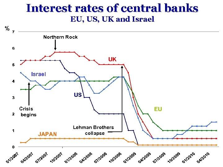 Interest rates of central banks EU, US, UK and Israel % Northern Rock UK